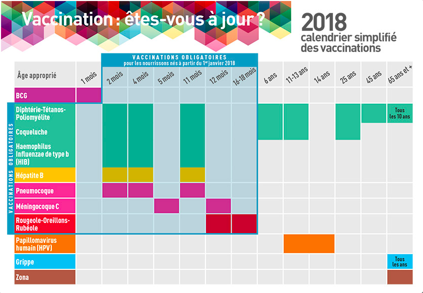 Calendrier vaccinal 2018