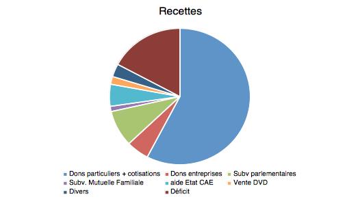 Recettes E3M