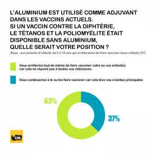 Sondage BVA sur la vaccination obligatoire (question 2)